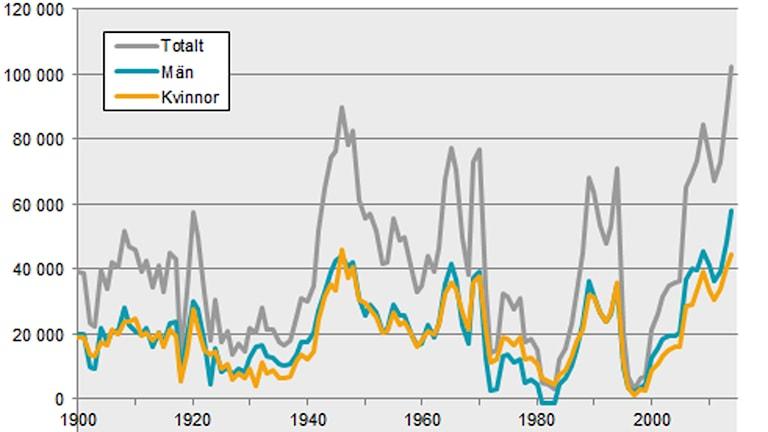 Folkökning i Sverige åren 1900–2014