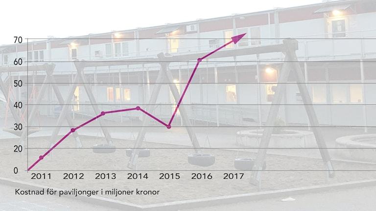 Ett diagram som visar på ökning.