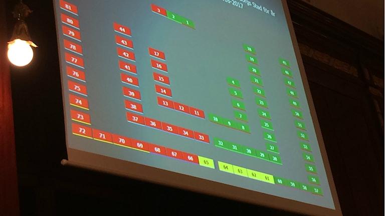 Omröstning budget Kommunfullmäktige. Foto: Hugo Hellman/Sveriges Radio