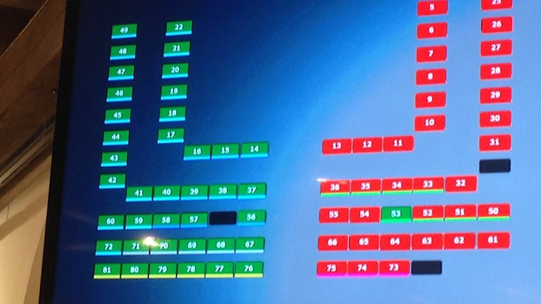 Bilden visar historisk omröstning i Göteborgs kommunfullmäktige där den borgerliga oppostionen tillsammans med Vägvalet och Sverigedemokraterna röstade igenom införandet av LOV, lagen om valfrihet inom hemtjänsten i Göteborg.
