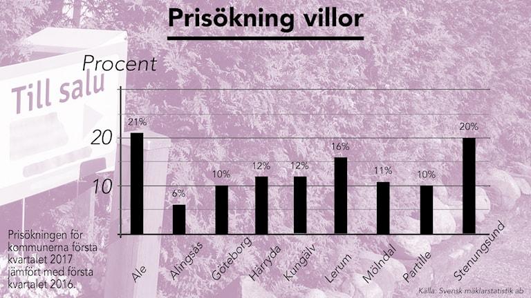Diagram som visar ökningen på bostadsrätter per kommun.