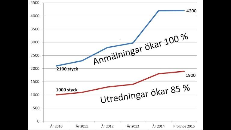 En graf visar ökningen.