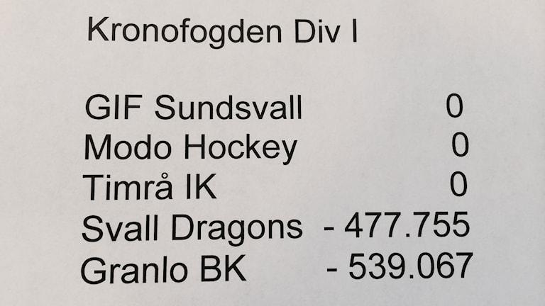 Klubbarnas skatteskulder december 2014. Foto: Christer Jonasson/SR
