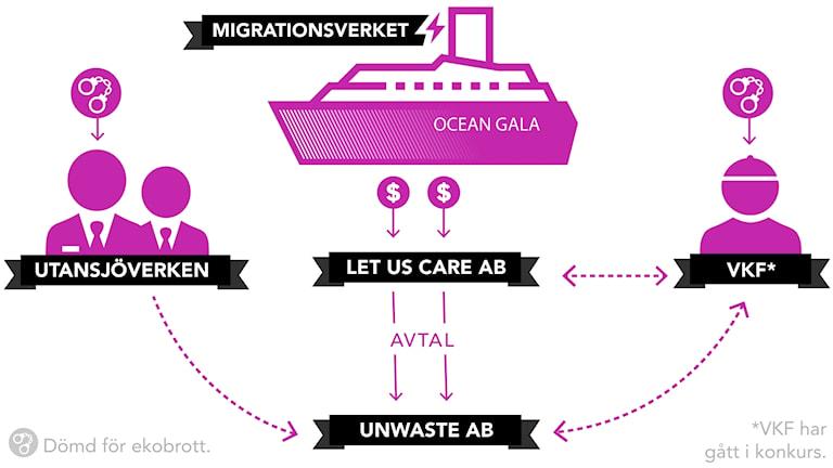 Grafik över kopplingarna mellan Ocean Gala, Utansjöverken, Let Us Care AB, VKF Västkustfamiljen och Unwaste AB.