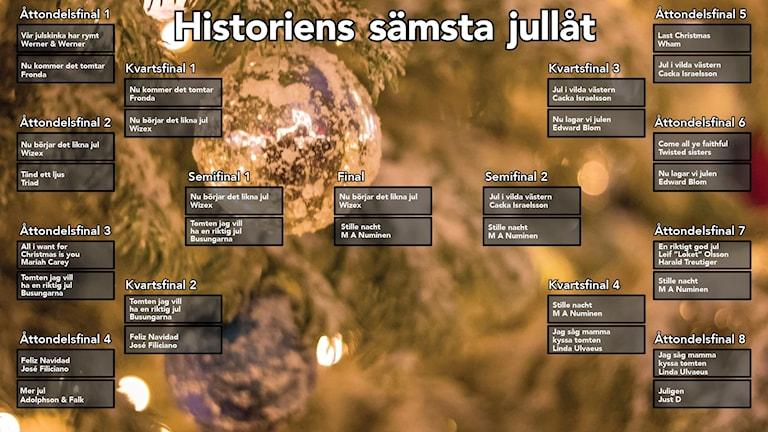 Historiens sämsta jullåt final