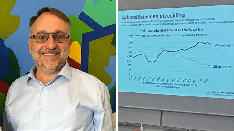 Peter Nordfors på en bild till vänster. Till höger syns en bild på höger syns en skärm med ett diagram över arbetslöshet.