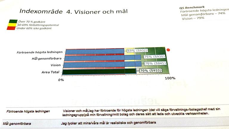 Förtroendet för Högsta ledningen i Halmstad kommun är lågt bland de anställda. foto: Peter Caldarulo/Sveriges Radio