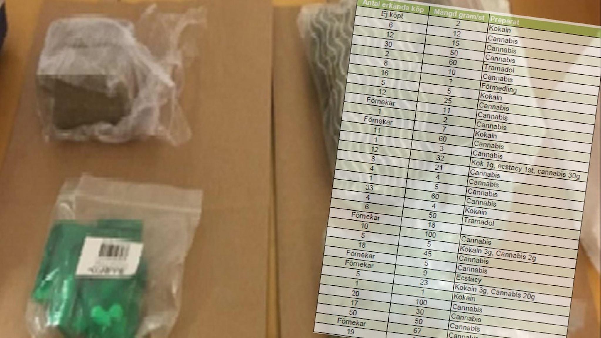 Bild på droger och en lista från förundersökning