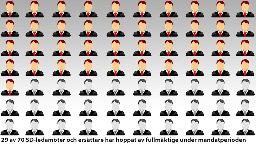 En bild som visar att 29 av 70 politiker hoppat av