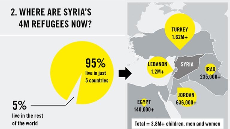 95 procent av de som flyr från krig i Syrien hamnar i de omkringliggande länderna. Foto: Amnesty
