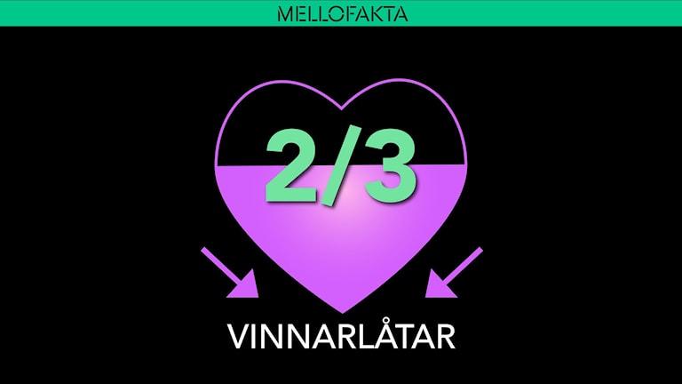 Melodifestivalen, kärlek, vinnarlåtar Foto: Emmy Jokinen/Sveriges Radio