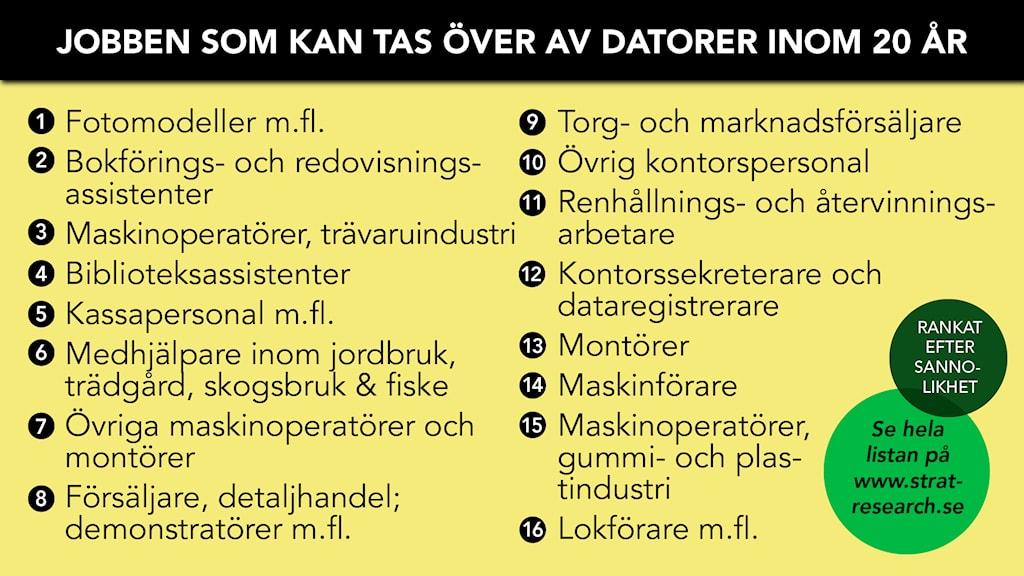 Jobben som kan ersättas av datorer om 20 år. Foto: Sveriges Radio