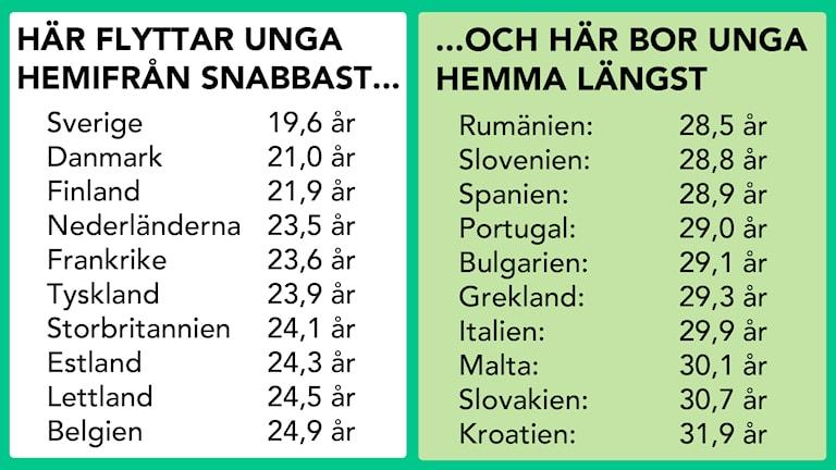 Flytta hemifrån lista. Foto: Emy Krüger/Sveriges Radio