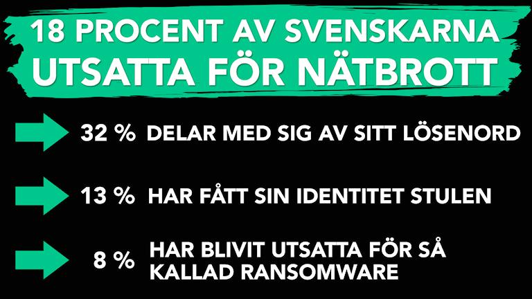 Bild med texten 18 procent av svenskarna utsatta för nätbrott, 32 delar med sig av sitt lösenord, 13 procent har fått sin identitet stulen och 8 procent har blivit utsatta för så kallad ransomeware