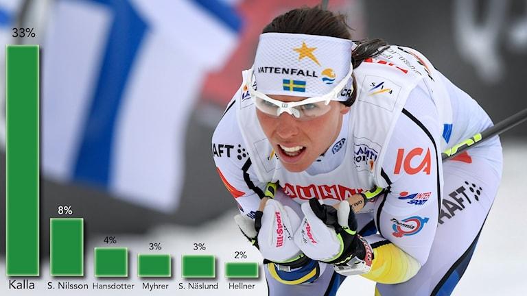 Charlotte Kalla svenskarnas OS-favorit. Foto: TT, grafik SR