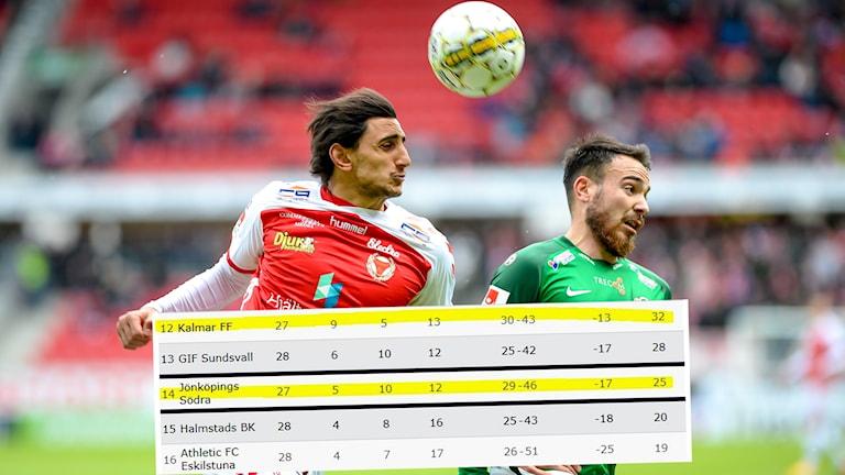 Viktig match i botten mellan J-Södra och Kalmar.
