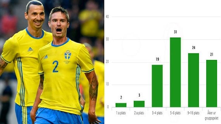 Svenska folket: Sverige till kvartsfinal. Foto: TT, grafik SR