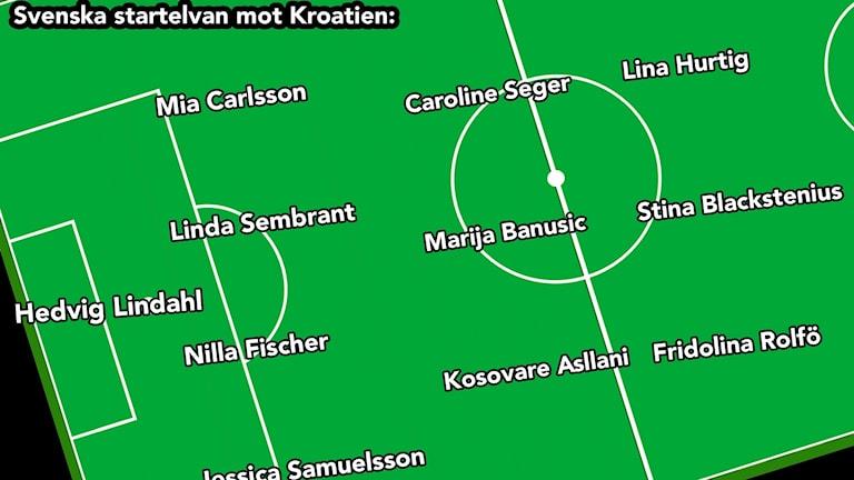 Sveriges startelva i VM-kvalmatchen mot Kroatien.