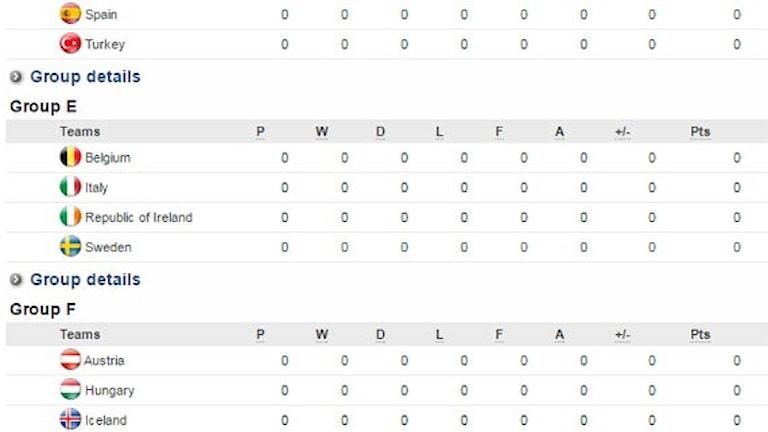 EM-tabeller. Källa: Uefa.com