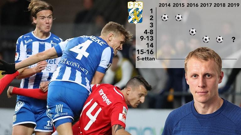 IFK Göteborg allsvenska nedräkningen. Foto: TT och SR