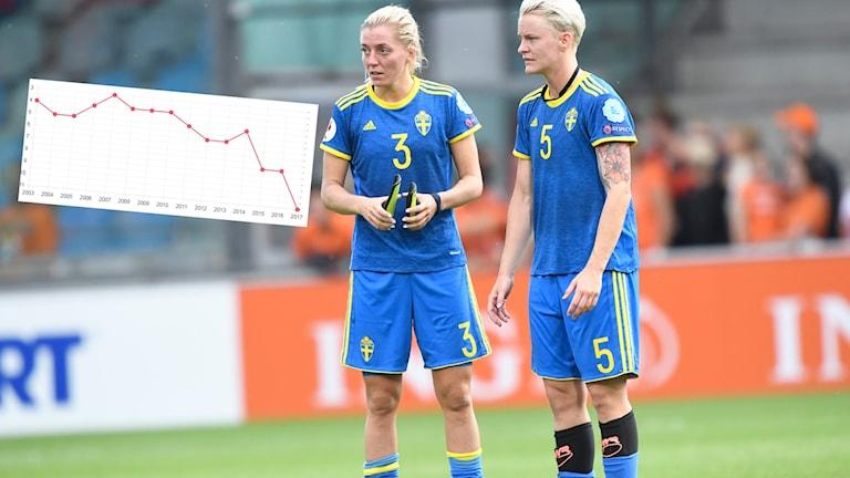 Linda Sembrant och Nilla Fischers svenska damlandslag har sin sämsta placering någonsin på Fifas världsranking.