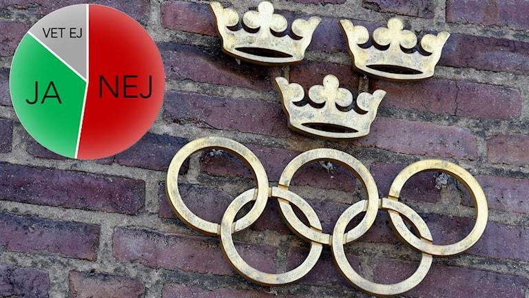 Majoritet mot svensk OS-ansökan