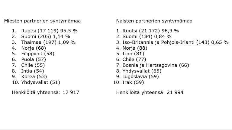 Taulukossa on lueteltu kolmannen polven suomalaistausteisten naisten ja miesten partnereiden synnyinmaat.