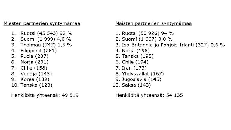 Toisen polven suomalaistaustaisten puolisoiden syntymämaat