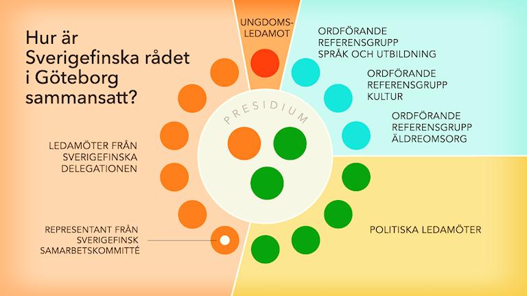 Sammansättning av Sverigefinska rådet i Göteborg, grafik