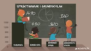 Elever ritade framför svarta tavlan. Staplar som visar antalet språktimmar i grundskolan, 1490 för svenska, 480 fär engelska, 320 för miderna språk och 320 för minoritetsspråk. Grafik: Susanne Lindeborg/Sveriges Radio.