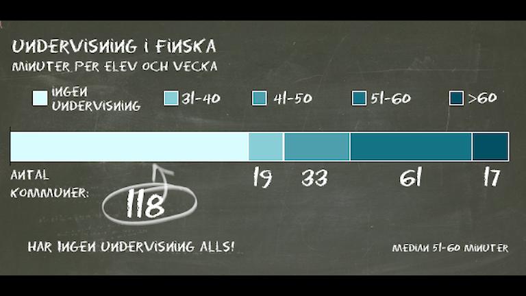 Grafik: Minspråk Undervisning i finska minuter per elev och vecka