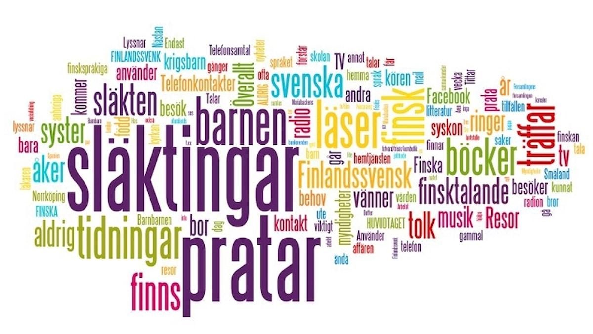 Sanakollaasi: Missä tilanteissa Norrköpingin suomalaisvanhukset käyttävät suomen kieltä? (mitä isompi teksti sitä tärkeämpi monelle)