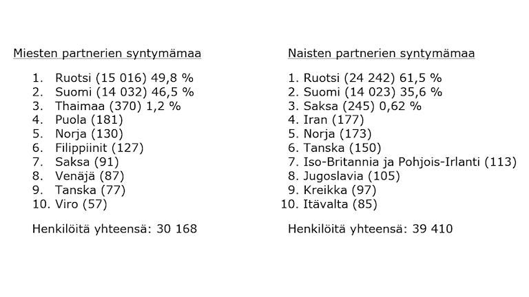 Taulukossa on lueteltu ensimmäisen polven suomalaistausteisten naisten ja miesten partnereiden synnyinmaat.