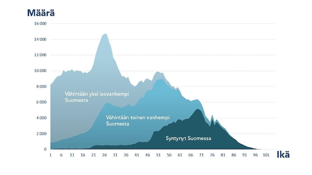 Diagrammi: Suomalaistaustaiset sukupolvittain