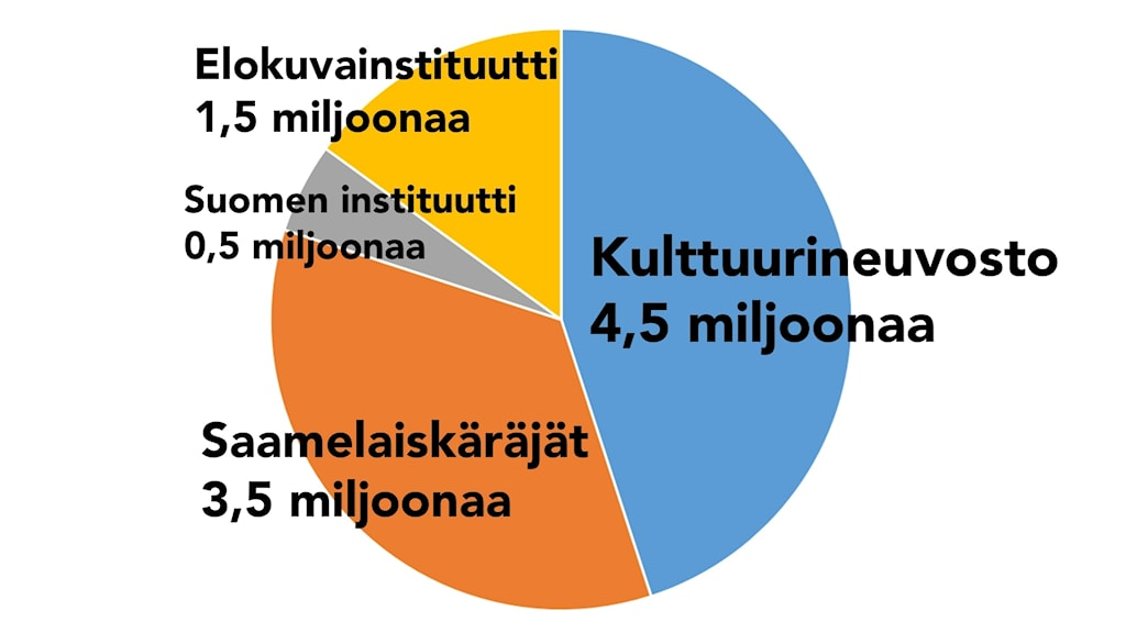 Ympyrädiagrammi, josta näkee mihin hallituksen myöntämät 10 lisämiljoonaa kansallisten vähemmistöjen kulttuuriin on käytetty