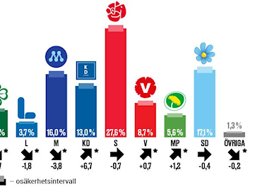 Christian Democrats show strong surge in new poll