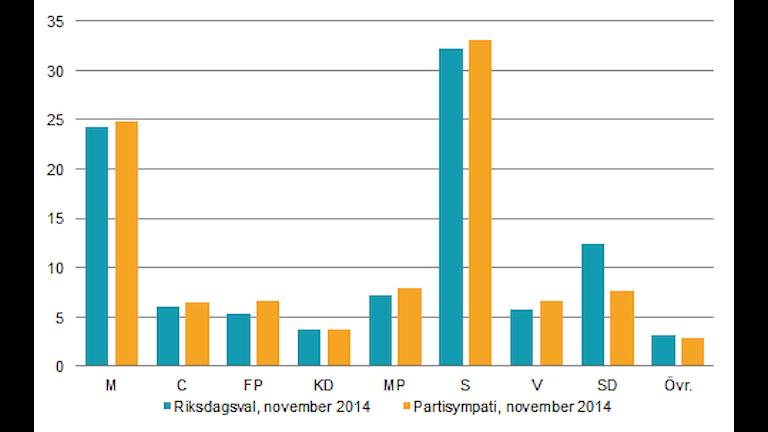 Симпатии избирателей Швеции от ЦСБ, в ноябре. Графика:SCB