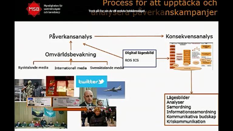 Схема по которой анализируются пропагандистские кампании в Ведомстве гражданской обороны и кризисных ситуаций Швеции/MSB