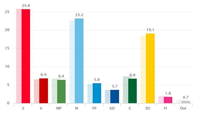 Wahlbarometer November 2015
