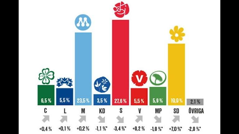 SCB-Wählerumfrage