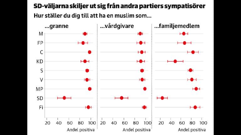 Graf från Linköpings universitet om SD väljare.