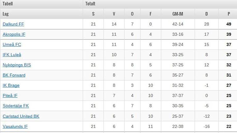 Division1 Norras tabell vecka 40, Dalkurd leder