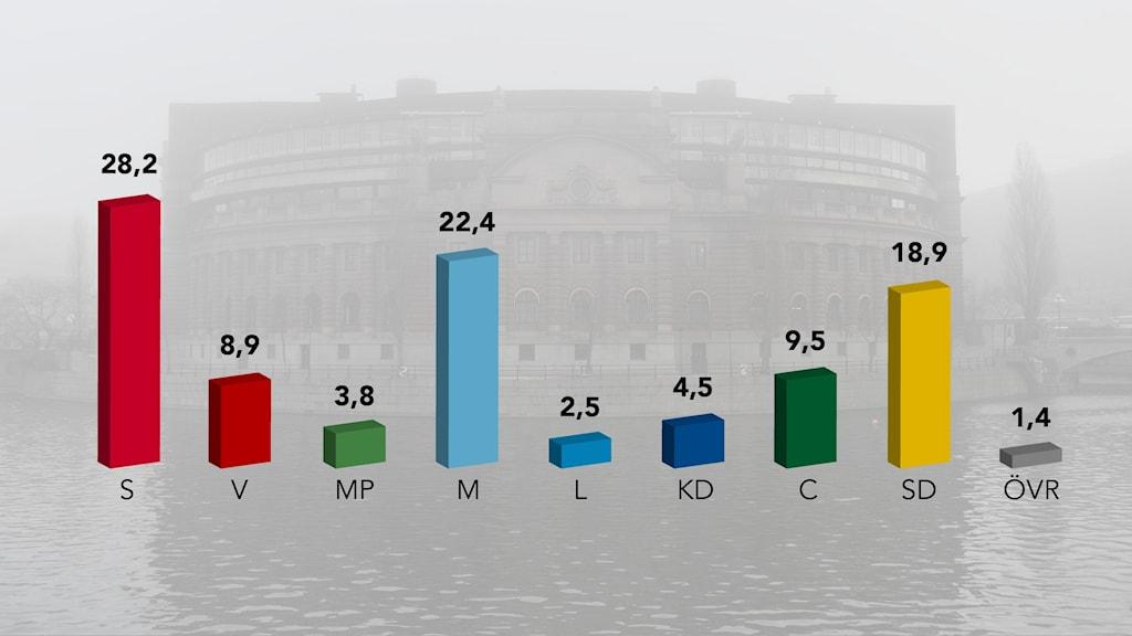 نظر سنجی مرکز آمار سویدن در باره محبوبیت احزاب.
