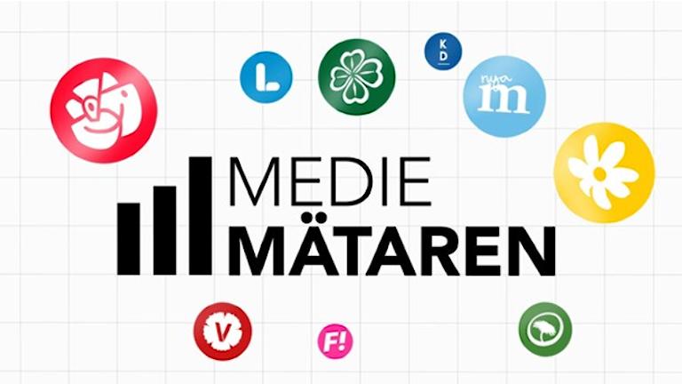 Medie mätning