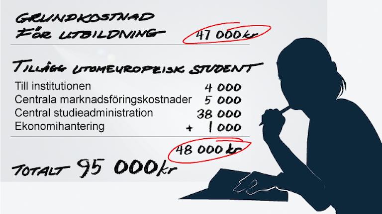 Beräkningen är ett exempel, siffrorna för extra utgifter kommer från Stockholms universitet. Grafik Susanne Lindeborg Sveriges Radio.