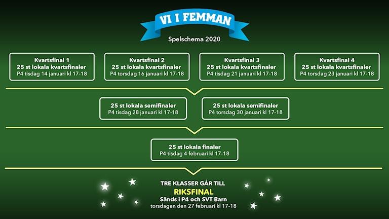 Spelschema 2020: 4 lokala kvartsfinaler i P4 sänds den 14, 16, 21 och 23 januari. Två lokala semifinaler sänds den 28 och 30 januari. Lokalfinalen sänds den 4 februari. Sedan går tre klasser vidare till finalen i SVT Barn och P4 den 27 februari.