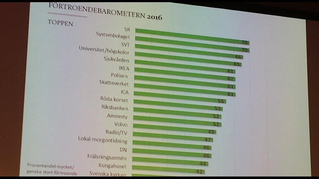 Förtroendebarometern 2016. Foto: Angelika Vaskevitch/Sveriges Radio