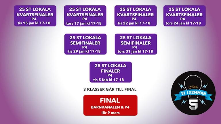 4 lokala kvartsfinaler i P4 som sänds kl 17-18 15, 17, 22 och 24 januari. Två lokala semifinaler sänds 29 och 31 januari. 5 februari är det lokala finaler. Från dem går tre klasser vidare till finalen i Barnkanalen och P4 9 mars.