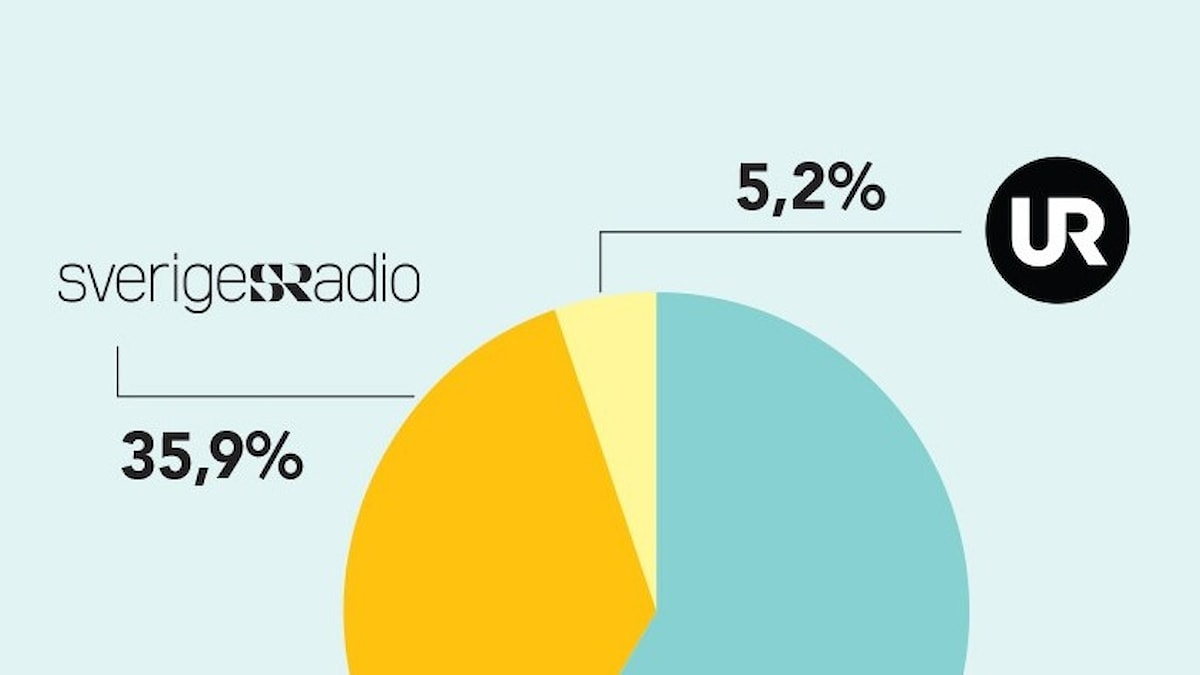 Bild på ett diagram av public service-avgiften.
