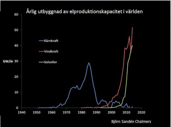 Graf över installerad effekt: Björn Sandén